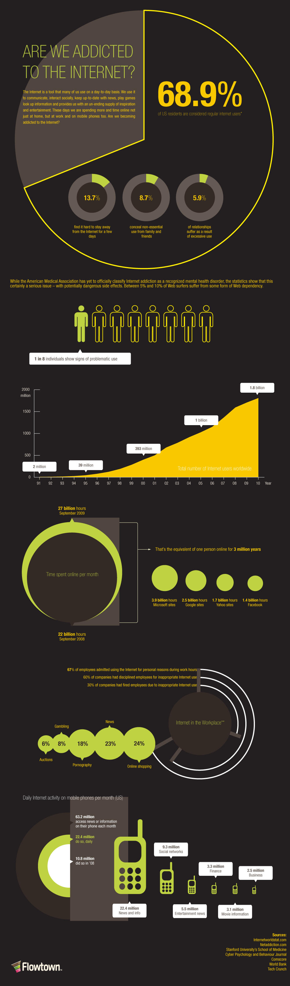 Are addicted to the internet? (Click to enlarge)