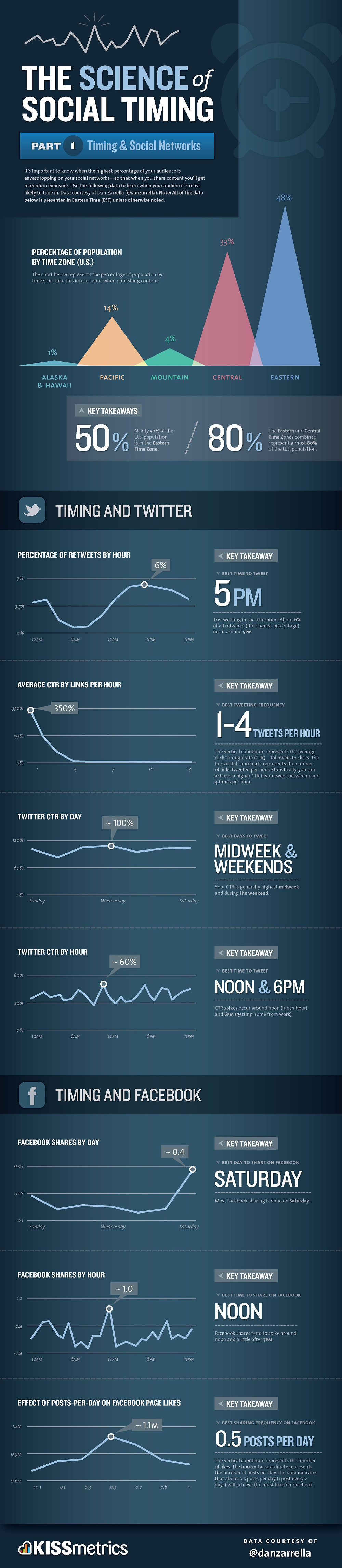 Best time to share content on social media(Click to enlarge)