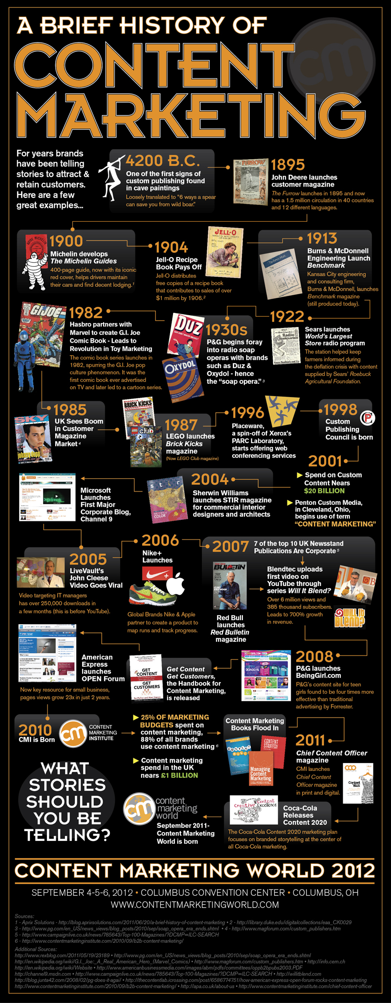 History of Content Marketing (Click to enlarge)
