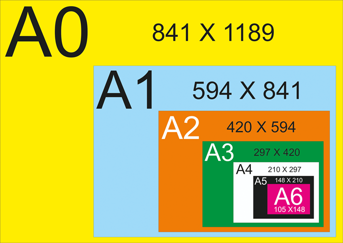 Paper sizes as per iso